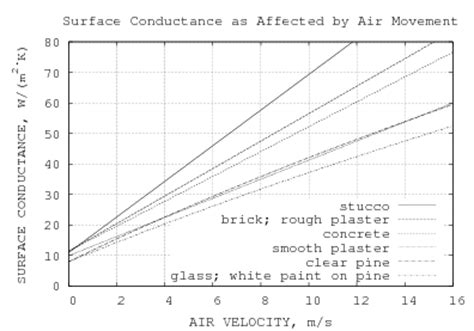 convective heat transfer coefficient of air at room temperature convection from a rectangular plate
