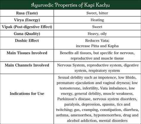 Detox Reproductive Organs by Kapikacchu A Rejuvenative Tonic For The Mind Muscles And