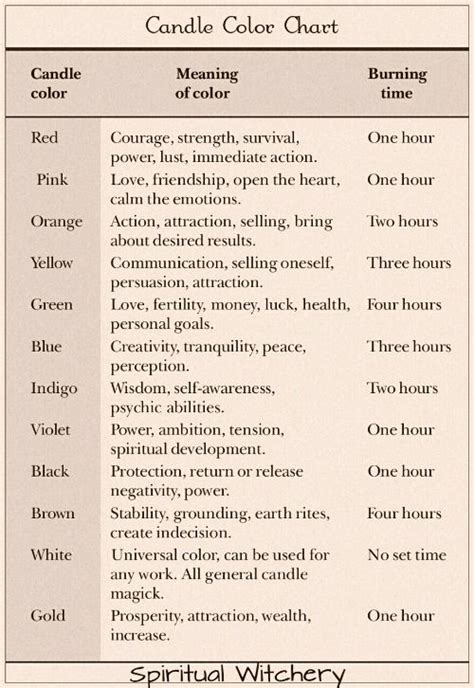 candle color meanings candle chart meaning wicca wiccan spells magick