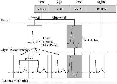 pattern matching sensor sensors free full text implementation of a data packet