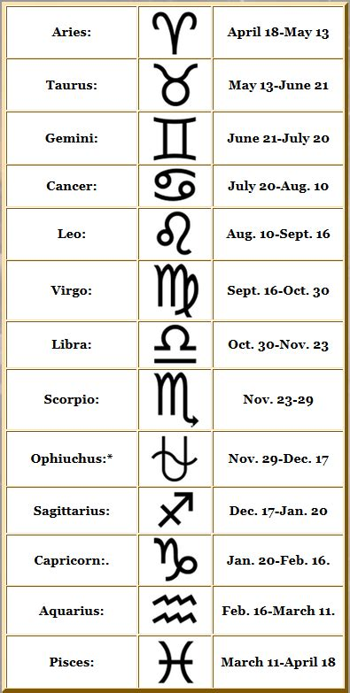 signs my is what is my real compatible horoscopes zodiac sign changesign