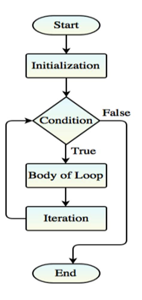 flowchart loop limit new visio flowchart exles loop limit flowchart