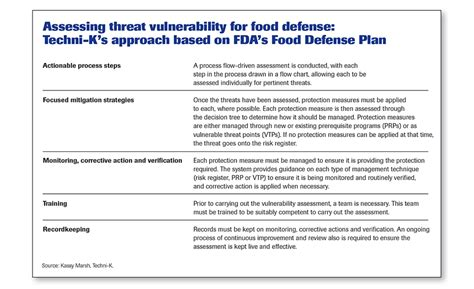 taccp haccp  threat assessments    food engineering