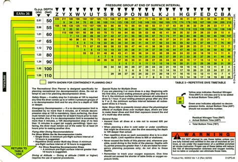 Nitrox Tables by Padi Eanx Dive Tables Page 1 Scuba Talk Scubasg