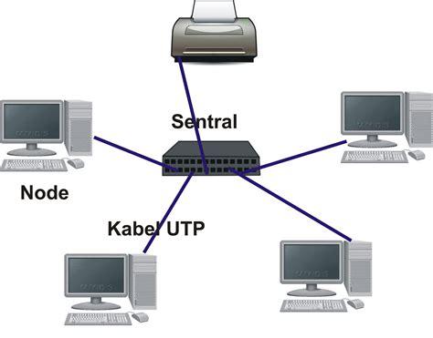 berbagi info seputar teknologi informasi dan komunikasi topologi topologi bintang