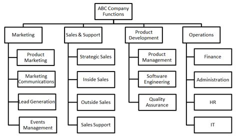 create a hierarchy chart how to create an organizational chart the right way