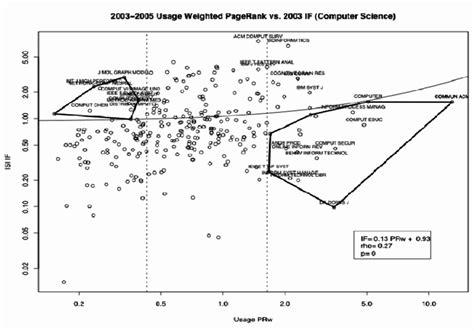 comparison  journal usage page rank  journal impact