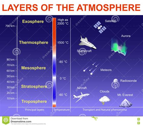 layers of the atmosphere diagram bible flat earth with invisible dome