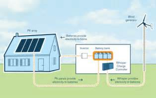 wind power for homes grid residential xzeres