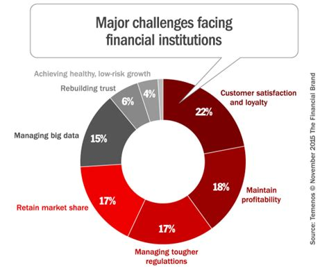 challenge bank digital disruption forces financial institutions to