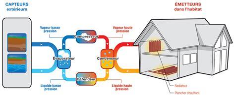 Fonctionnement Pompe A Chaleur 4148 by Principe Du Chauffage G 233 Othermique Pompe 224 Chaleur Sofath