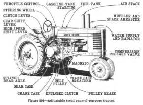 economic history of tractors in the united states