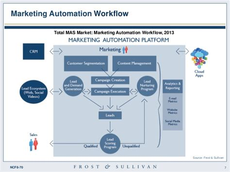 marketing automation workflow global marketing automation software market