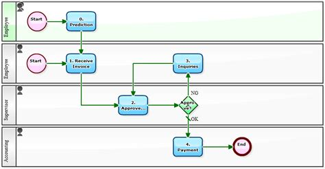accounts payable workflow diagram workflow sle accounts payable management with later
