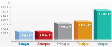 consommation moyenne gaz maison 3347 consommation moyenne gaz maison consommation gaz maison
