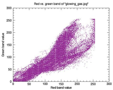 the color purple plot line documentation center harris geospatial docs center