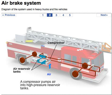 air brake system diagrams air brake system diagram images