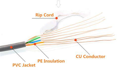 solucion dejar vistos cables cable utp cat5e 24awg 0 5mm outdoor cable mobile telecom