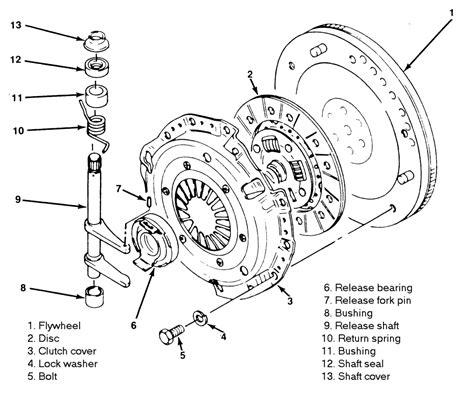 Kopling Set Atoz 1 0 Clutch Cover Clutch Disc Clutch Release Bearing Repair Guides Clutch Clutch Disc And Clutch Cover
