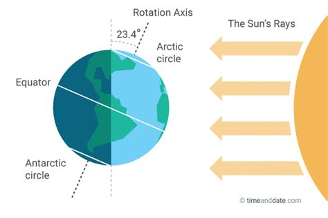 here comes the sun seasons and solstices june solstice summer and winter solstice