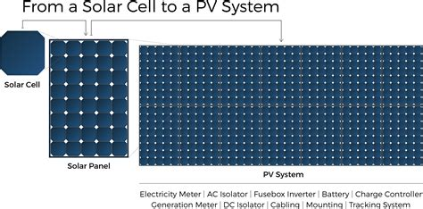 what is the difference between solar panels and