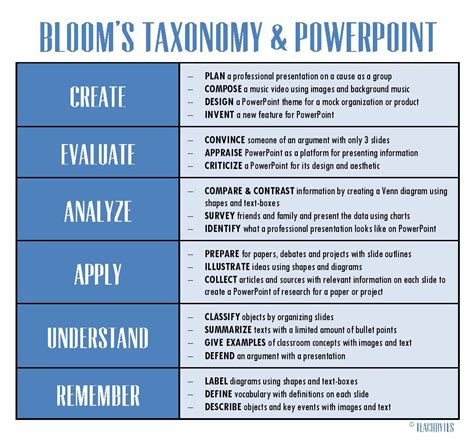 five ways want to bloom books 20 ways to use powerpoint with bloom s taxonomy teachbytes
