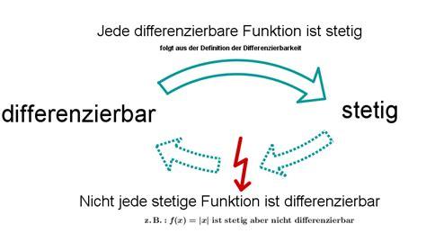 wann ist eine funktion differenzierbar differenzierbarkeit mathe artikel 187 serlo org