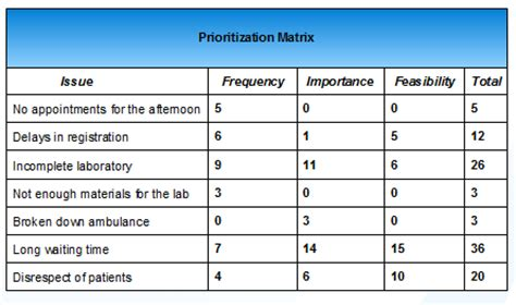 cso news how to create a prioritization matrix with
