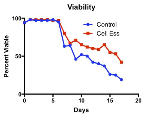 protein yield increase protein yield by striking the right balance