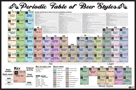 periodic table of styles the periodic table of styles tap trail