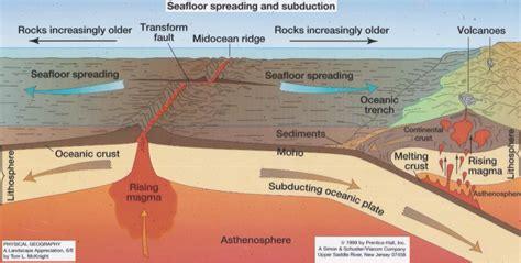 sea floor spreading diagram evidence of sea floor spreading and pangaea