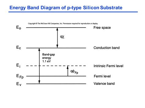energy band diagram for p type semiconductor the mos transistor polysilicon aluminum ppt