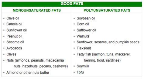 list of healthy unsaturated fats unsaturated foods list www pixshark images