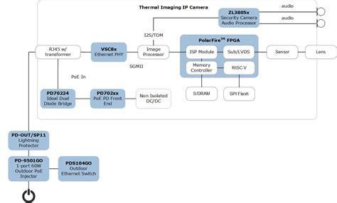 applications industrial imaging microsemi