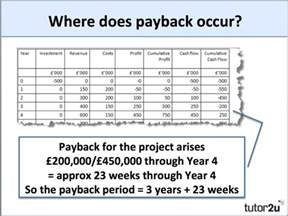 Payback Period Template by Payback Period Tutor2u Business
