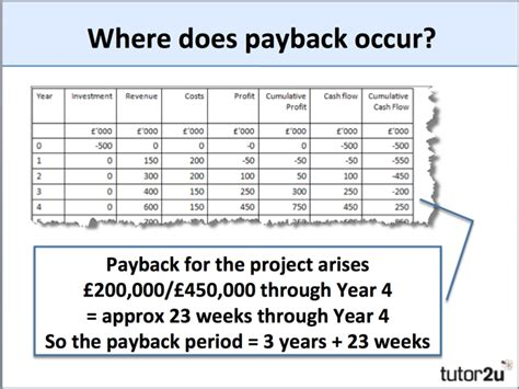 Mba Payback Period by Payback Period Tutor2u Business
