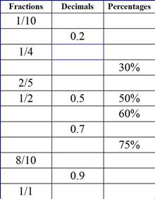 11 plus key stage 2 maths percentages percentages 11
