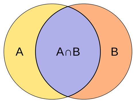 Set By A file intersection of sets a and b svg wikimedia commons