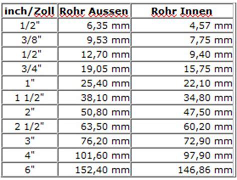 zoll cm tabelle zoll gr 246 223 en tabelle america s best lifechangers