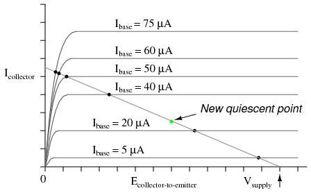 transistor quiescent point biasing techniques bjt bipolar junction transistors electronics textbook