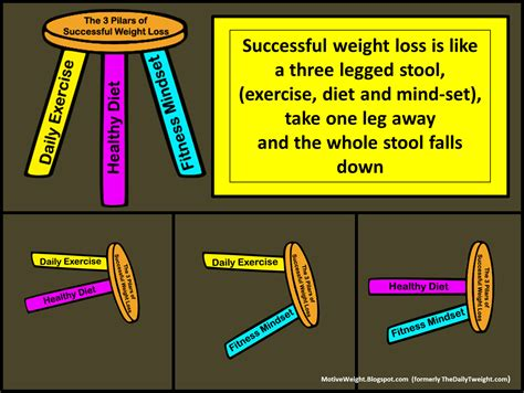 Losing Weight Stool motiveweight weight loss is like a three legged stool