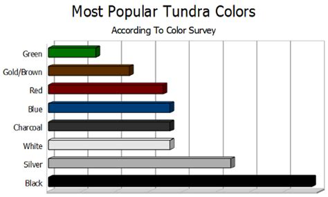 most popular favorite colors what color is your tundra survey results tundra headquarters