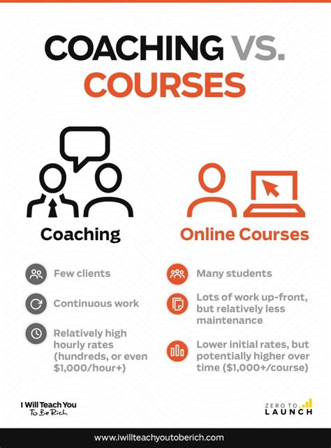 Course On Businesses What You Should by Business Ideas What S The Best Business To