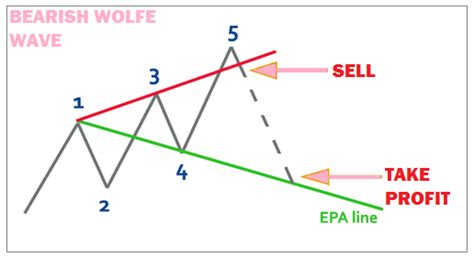 wave pattern definition what is wolfe wave definition trading exles with charts