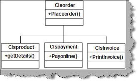 design pattern questpond design pattern faq part 4 codeproject