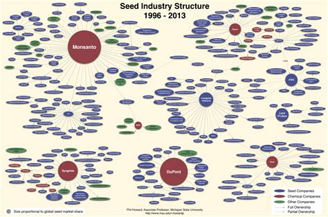best seed company do monsanto and big ag crop research and world