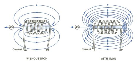 electrical coils and conductors engineering photos and articels engineering search engine chapter 3 principles of
