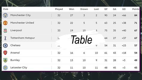 premier league results table premier league result and table standing