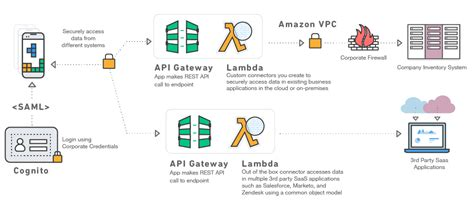 mobile build a aws mobile the fastest way to build mobile apps