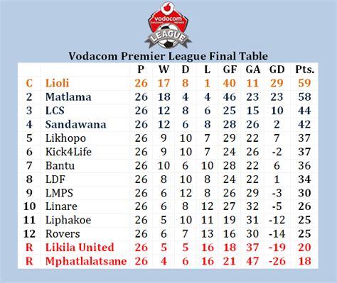 epl table gf ga meaning molapo sports centre vodacom premier league final table